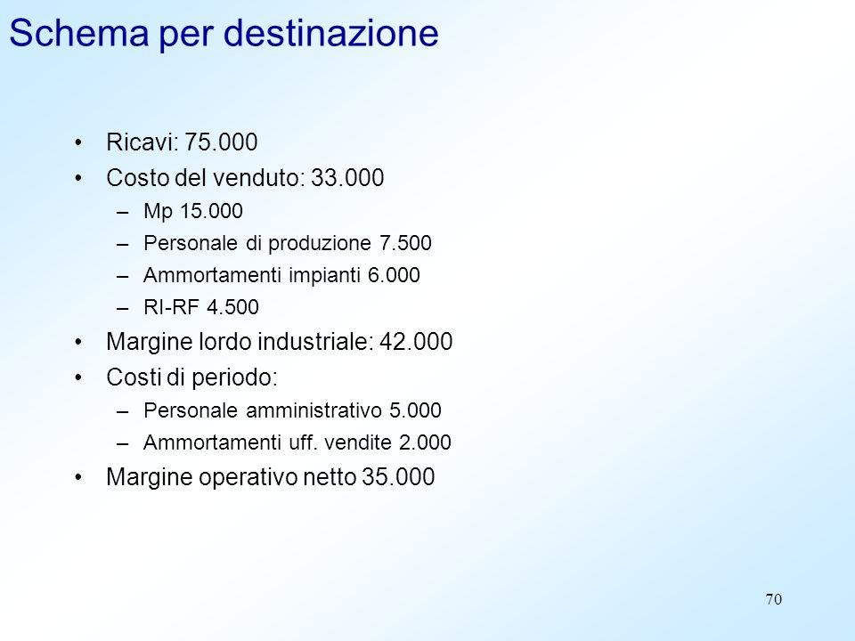 70 Schema per destinazione Ricavi: 75.000 Costo del venduto: 33.000 –Mp 15.000 –Personale di produzione 7.500 –Ammortamenti impianti 6.000 –RI-RF 4.50