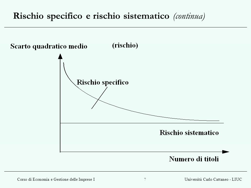 Corso di Economia e Gestione delle Imprese IUniversità Carlo Cattaneo - LIUC 8 Il La misura del rischio sistematico è denominata ß, ed è così calcolabile: ß = % r t / % r m dove r t è il rendimento atteso del titolo e r m è il rendimento atteso del mercato.