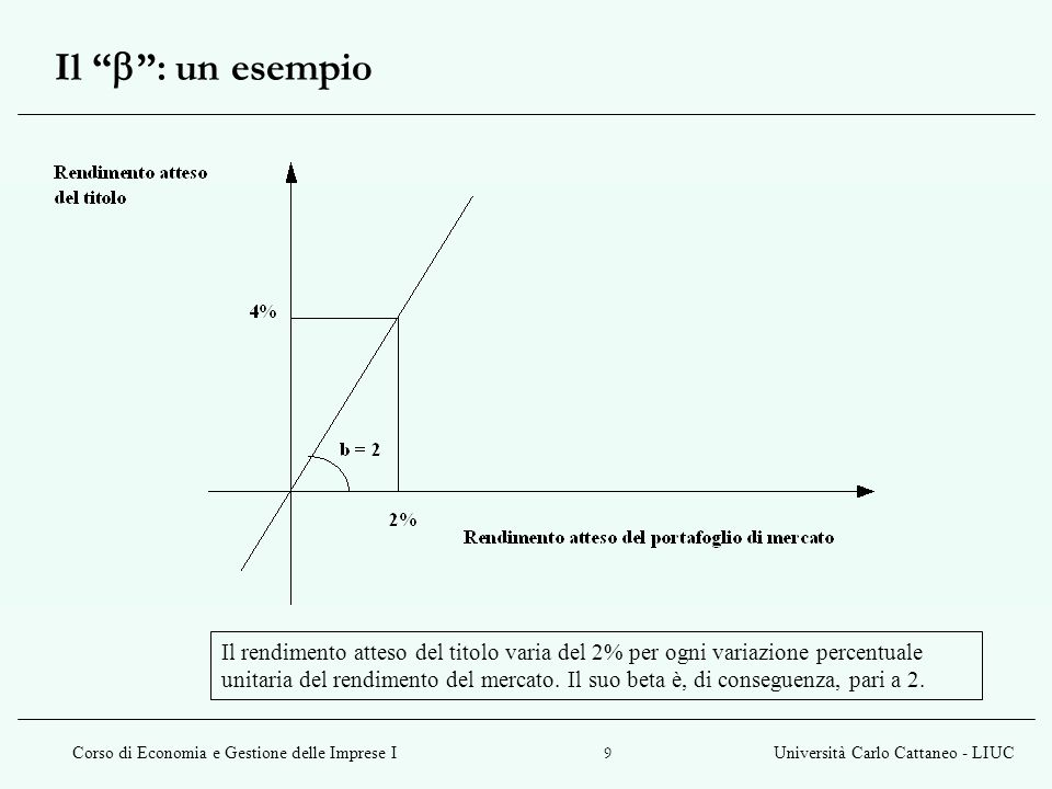 Corso di Economia e Gestione delle Imprese IUniversità Carlo Cattaneo - LIUC 9 Il : un esempio Il rendimento atteso del titolo varia del 2% per ogni v