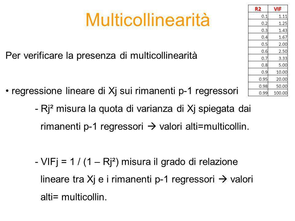Esempio 1.Modello di regressione lineare usando come variabile dipendente il margine totale del cliente e come regressori le 66 variabili contenute nel data set 2.Procedura di selezione automatica delle variabili (stepwise) 3.Valutazione della bontà del modello 4.Analisi di influenza 5.Eliminazione delle osservazioni influenti 6.Ristima del modello con procedura di selezione automatica delle variabili 7.Valutazione della bontà del modello