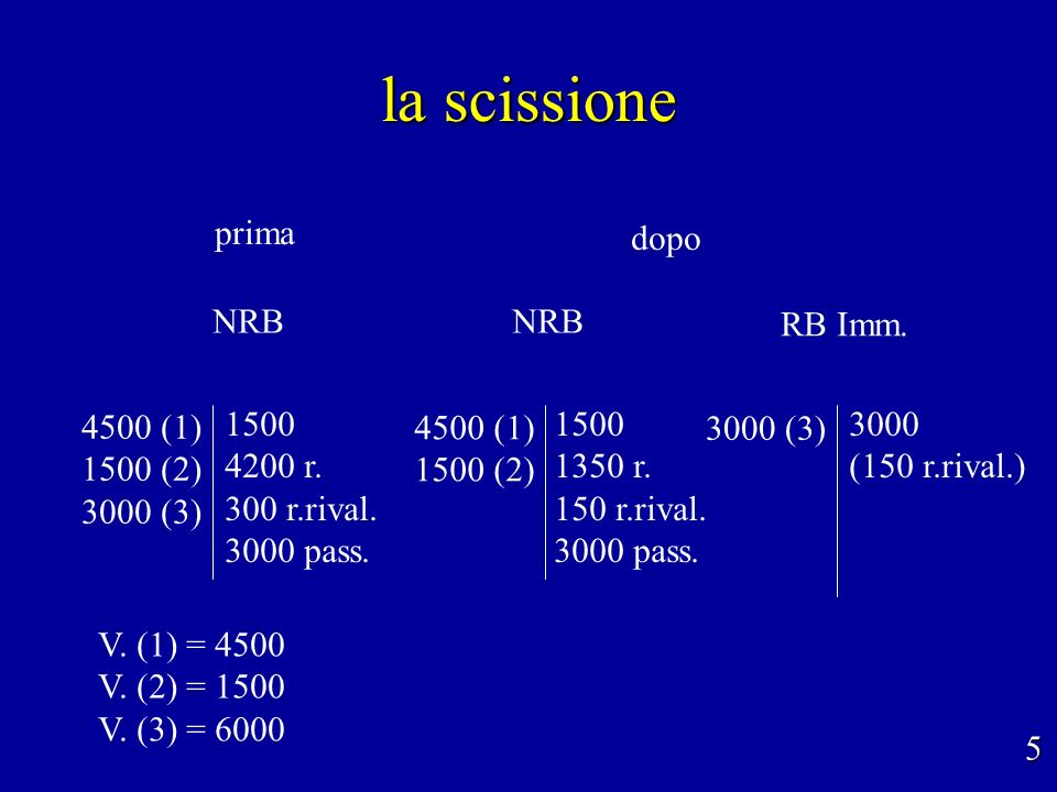 la scissione NRB 5 prima dopo 3000 (3) 3000 (150 r.rival.) 4500 (1) 1500 (2) 3000 (3) 1500 4200 r.