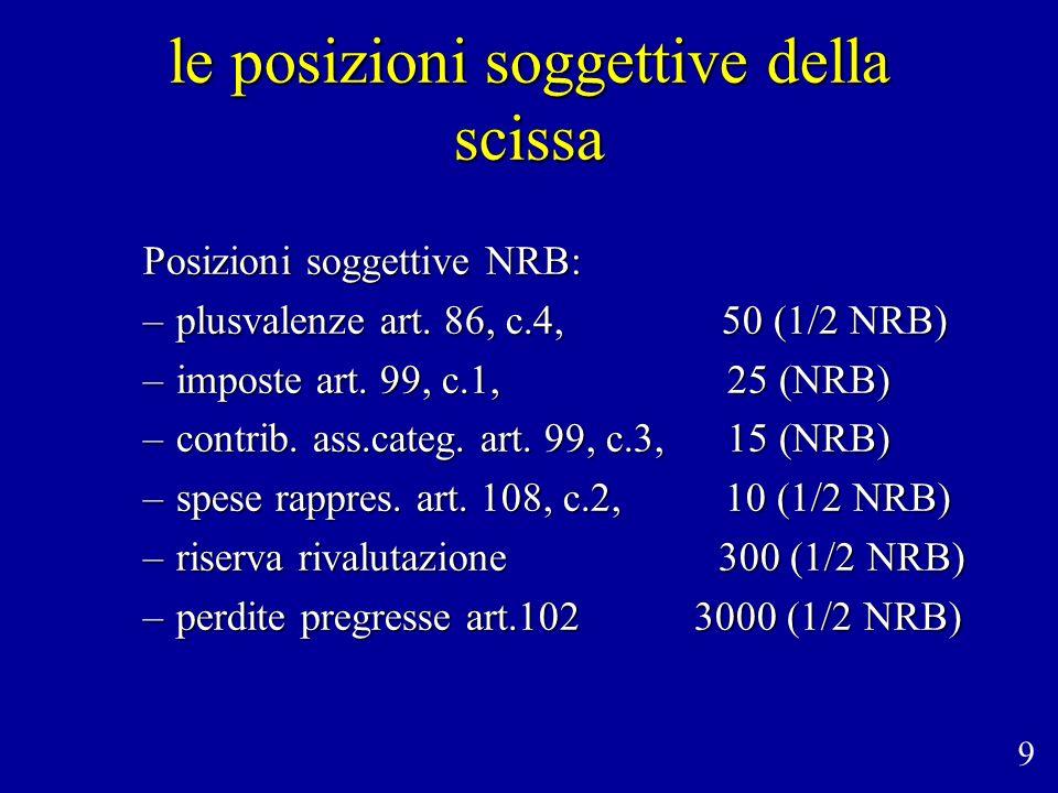 le posizioni soggettive della scissa Posizioni soggettive NRB: –plusvalenze art.
