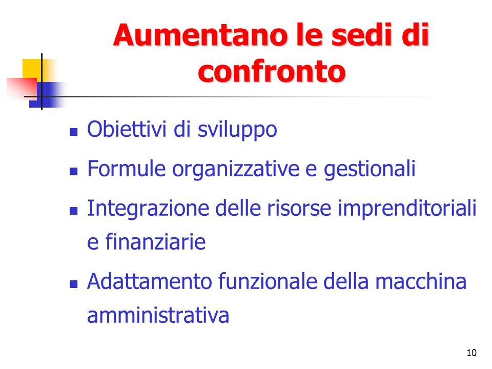 10 Aumentano le sedi di confronto Obiettivi di sviluppo Formule organizzative e gestionali Integrazione delle risorse imprenditoriali e finanziarie Adattamento funzionale della macchina amministrativa