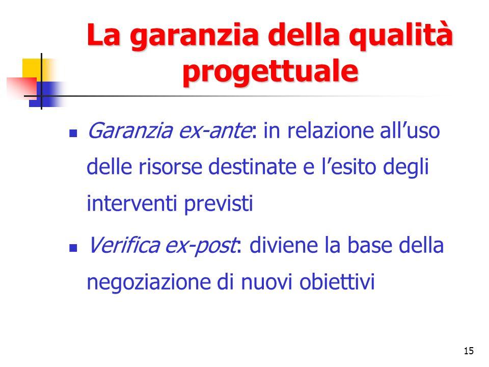 15 La garanzia della qualità progettuale Garanzia ex-ante: in relazione alluso delle risorse destinate e lesito degli interventi previsti Verifica ex-