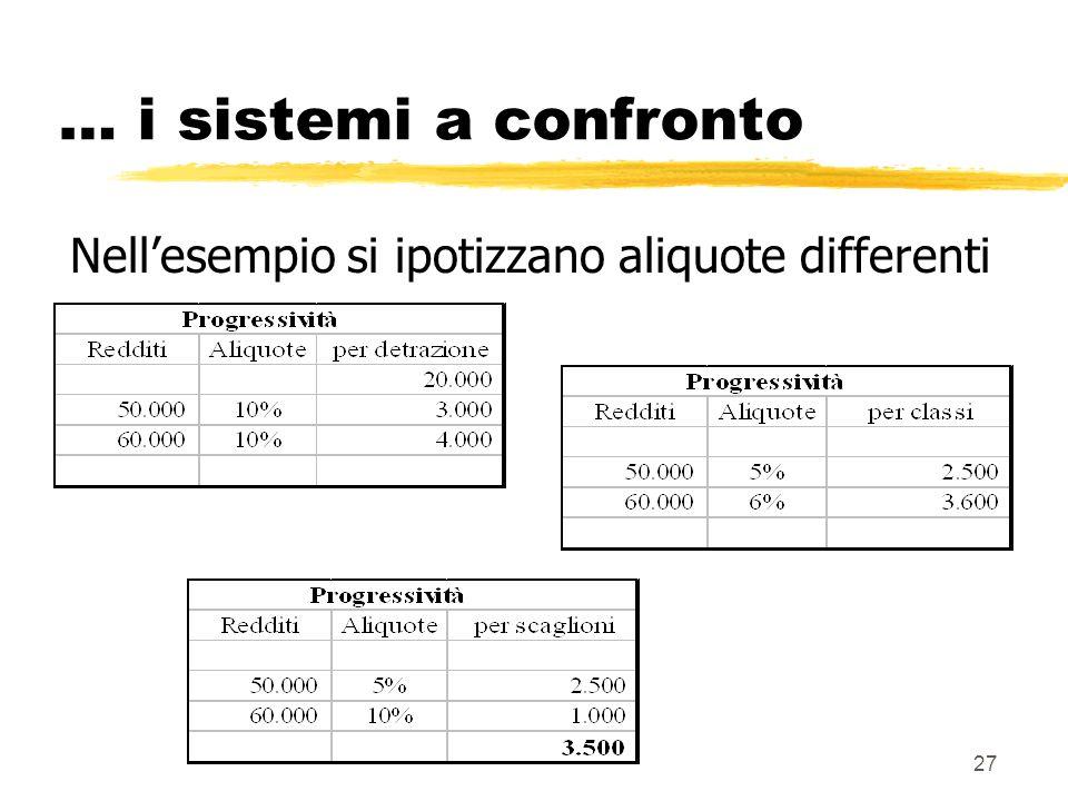 27 … i sistemi a confronto Nellesempio si ipotizzano aliquote differenti