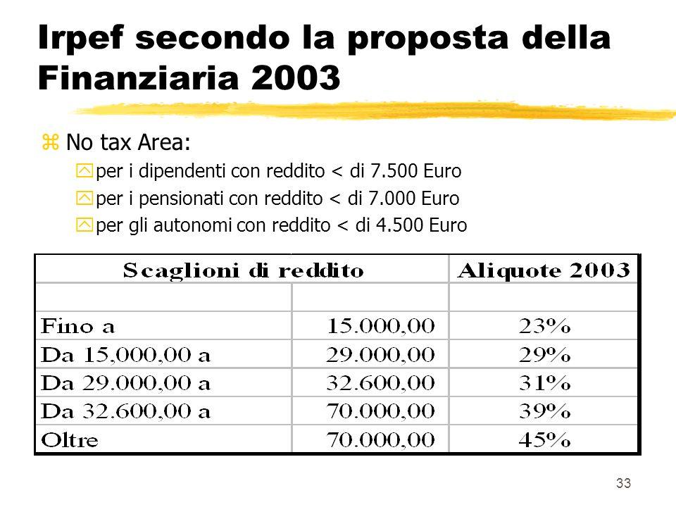 33 Irpef secondo la proposta della Finanziaria 2003 zNo tax Area: yper i dipendenti con reddito < di 7.500 Euro yper i pensionati con reddito < di 7.000 Euro yper gli autonomi con reddito < di 4.500 Euro