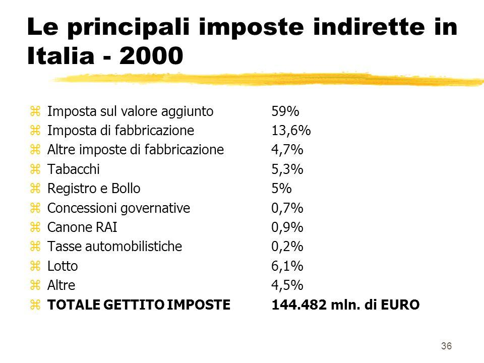 36 Le principali imposte indirette in Italia - 2000 zImposta sul valore aggiunto59% zImposta di fabbricazione 13,6% zAltre imposte di fabbricazione4,7% zTabacchi5,3% zRegistro e Bollo5% zConcessioni governative0,7% zCanone RAI0,9% zTasse automobilistiche0,2% zLotto 6,1% zAltre 4,5% zTOTALE GETTITO IMPOSTE144.482 mln.