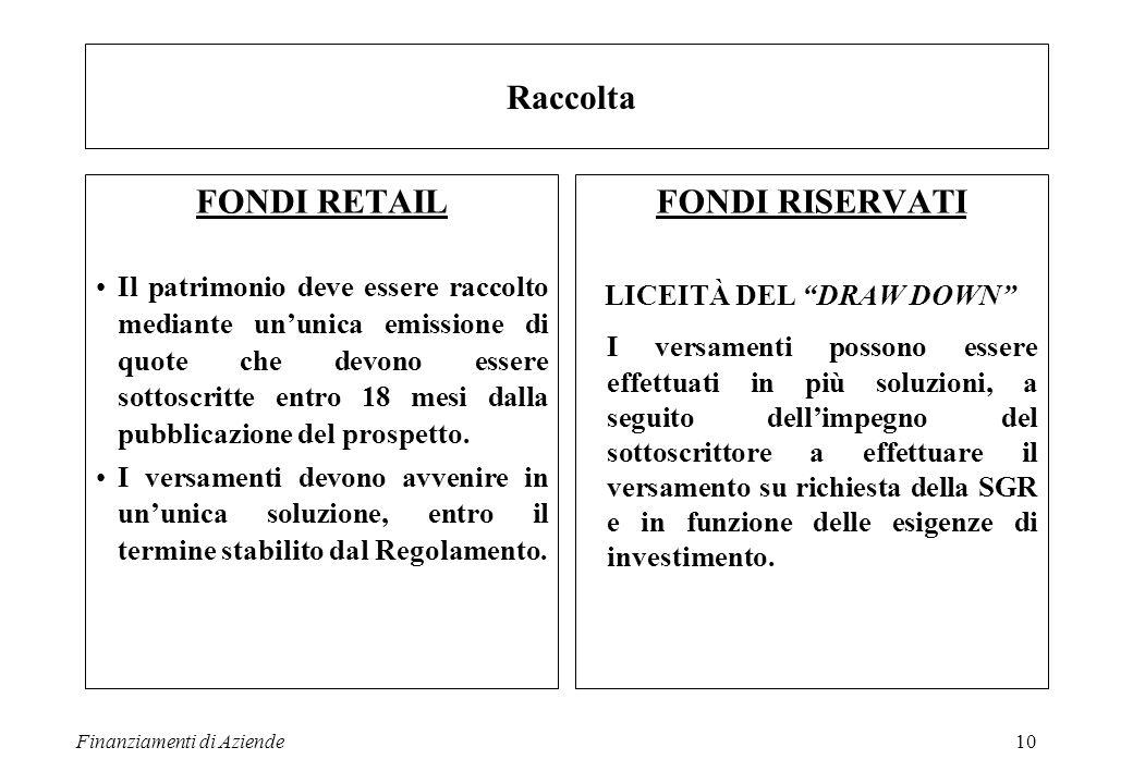 Finanziamenti di Aziende11 Quotazione NON SUSSISTE ALCUN OBBLIGO N.B.