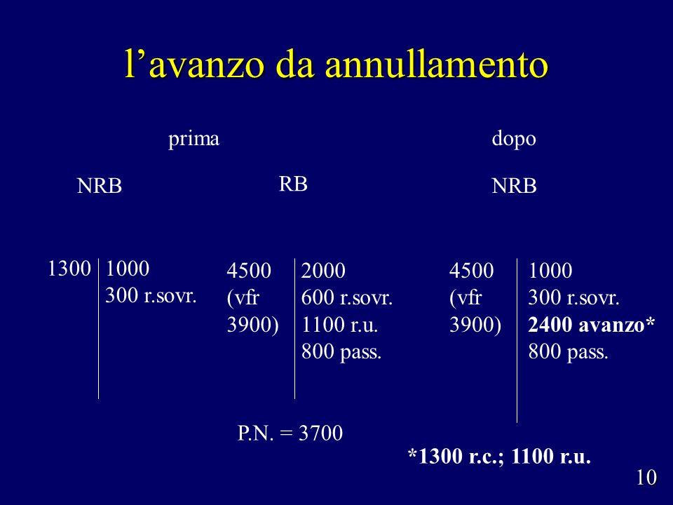 lavanzo da annullamento 1000 300 r.sovr. NRB P.N. = 3700 RB 1300 2000 600 r.sovr. 1100 r.u. 800 pass. 4500 (vfr 3900) 10 NRB 4500 (vfr 3900) 1000 300