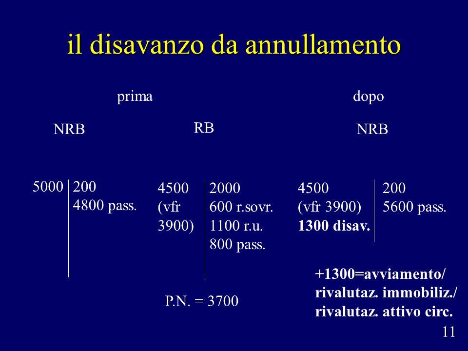il disavanzo da annullamento 200 4800 pass. NRB P.N. = 3700 RB 5000 2000 600 r.sovr. 1100 r.u. 800 pass. 4500 (vfr 3900) 11 NRB 4500 (vfr 3900) 1300 d