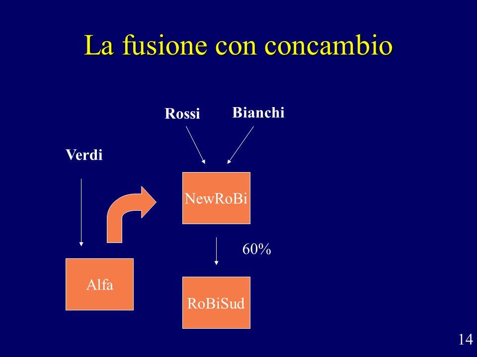 La fusione con concambio 60% Alfa NewRoBi RoBiSud 14 Rossi Bianchi Verdi