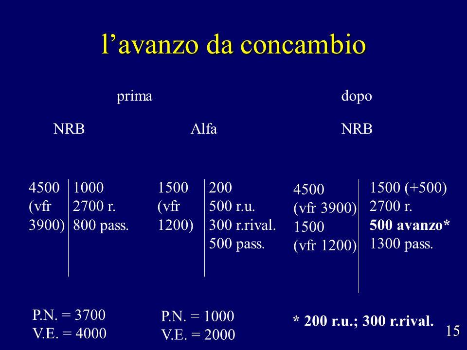 lavanzo da concambio NRB P.N. = 1000 V.E. = 2000 Alfa 200 500 r.u. 300 r.rival. 500 pass. 1500 (vfr 1200) 15 NRB 4500 (vfr 3900) 1000 2700 r. 800 pass