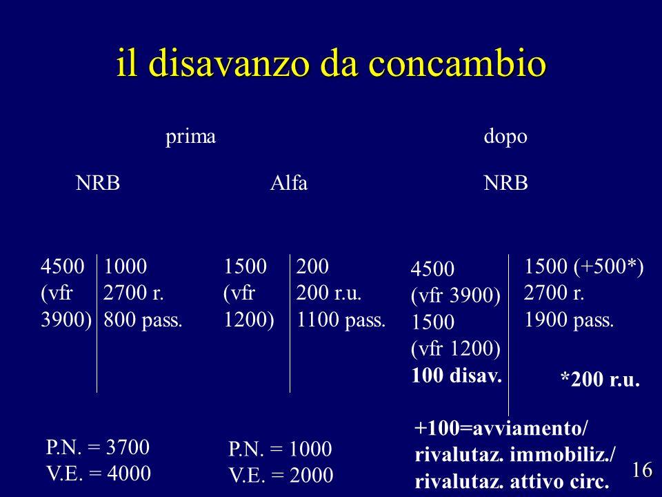 il disavanzo da concambio NRB P.N. = 1000 V.E. = 2000 Alfa 200 200 r.u. 1100 pass. 1500 (vfr 1200) 16 NRB 4500 (vfr 3900) 1000 2700 r. 800 pass. prima