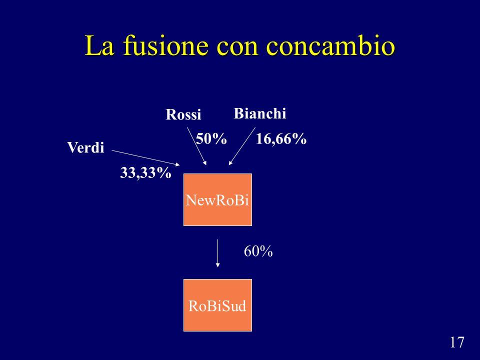 La fusione con concambio 60% NewRoBi RoBiSud 17 Rossi Bianchi Verdi 33,33% 50%16,66%
