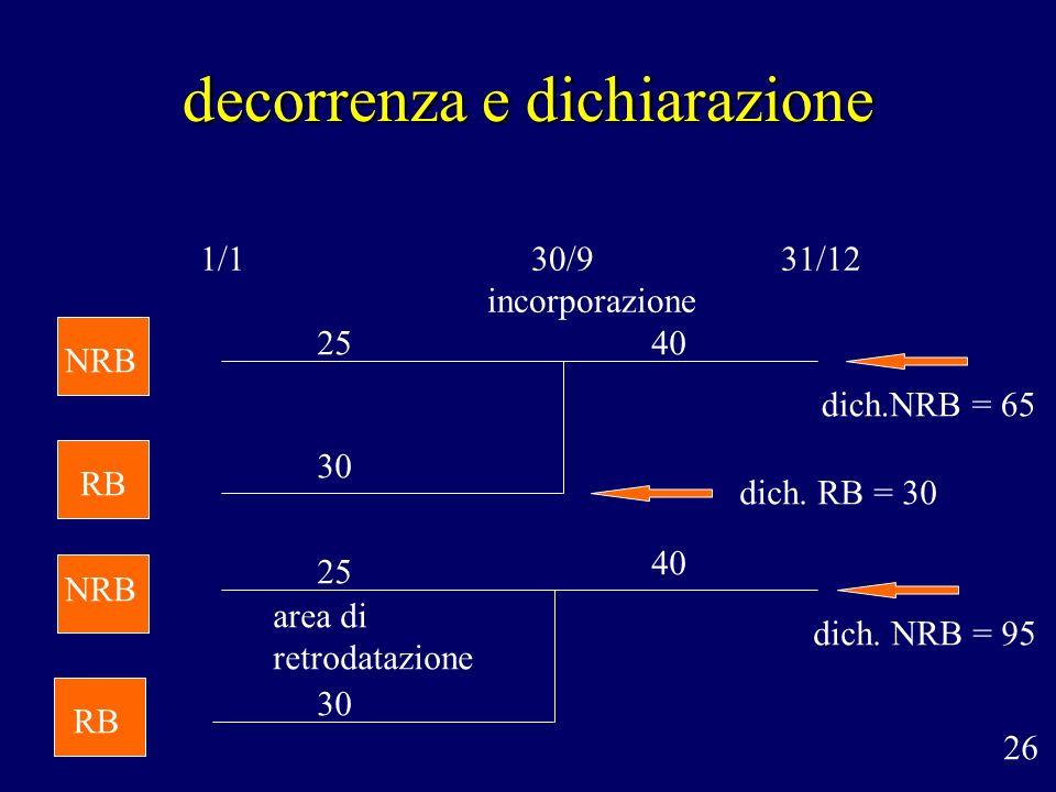 decorrenza e dichiarazione 1/1 26 30/9 incorporazione 31/12 NRB RB area di retrodatazione dich. RB = 30 dich.NRB = 65 dich. NRB = 95 NRB RB 25 30 40 2