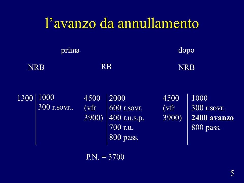 lavanzo da annullamento 1000 300 r.sovr.. NRB P.N. = 3700 RB 13002000 600 r.sovr. 400 r.u.s.p. 700 r.u. 800 pass. 4500 (vfr 3900) 5 NRB 4500 (vfr 3900
