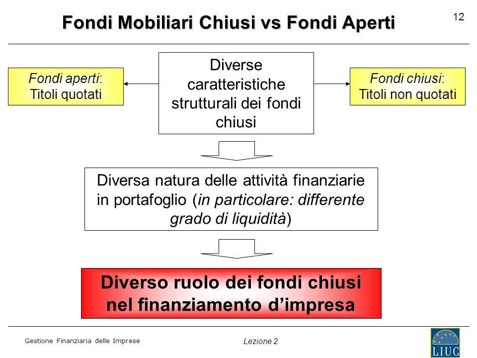 Gestione Finanziaria delle Imprese Lezione 2 12 Fondi Mobiliari Chiusi vs Fondi Aperti Diversa natura delle attività finanziarie in portafoglio (in pa