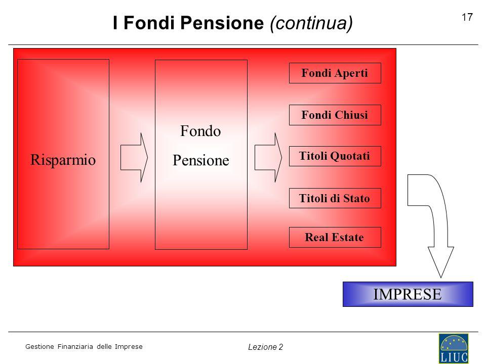 Gestione Finanziaria delle Imprese Lezione 2 17 Risparmio Fondi Aperti IMPRESE I Fondi Pensione (continua) Fondi Chiusi Titoli Quotati Titoli di Stato
