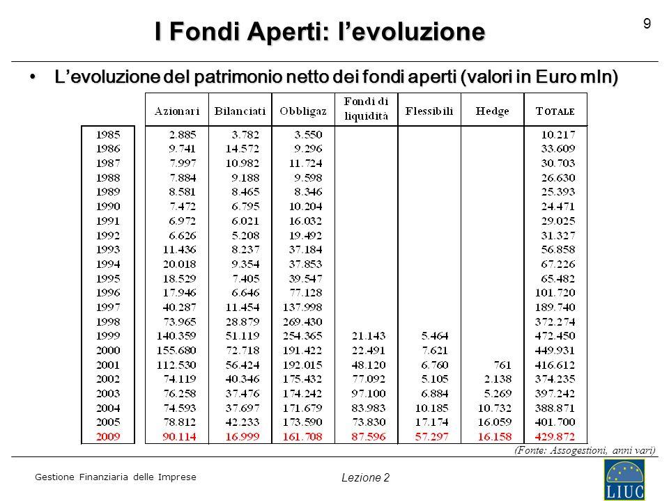 Gestione Finanziaria delle Imprese Lezione 2 9 I Fondi Aperti: levoluzione Levoluzione del patrimonio netto dei fondi aperti (valori in Euro mln)Levol