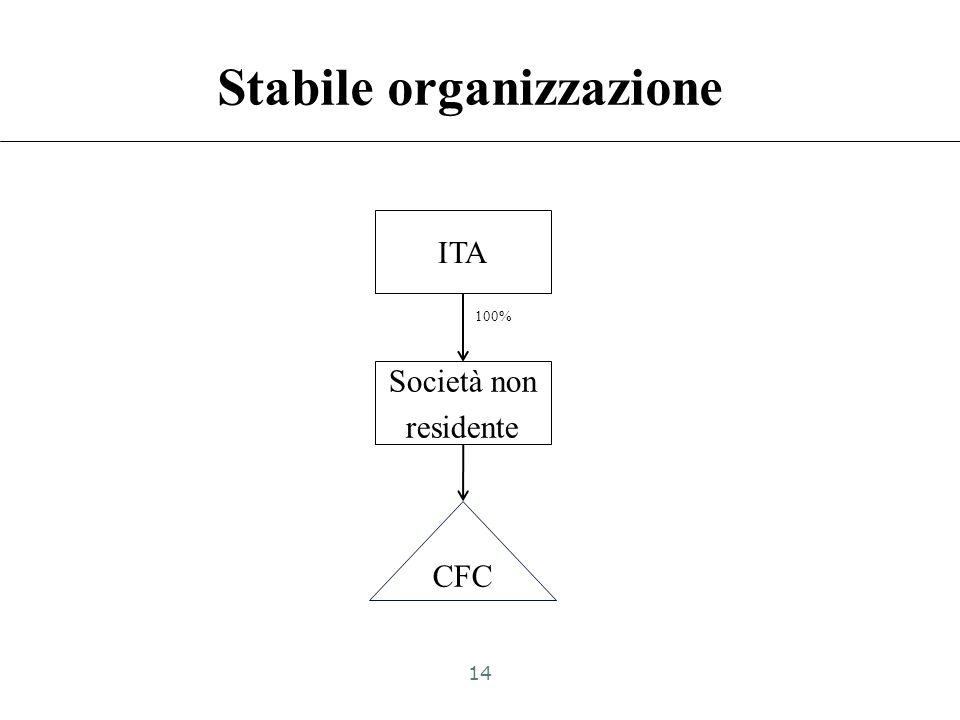 Catena partecipativa ITA 1 CFC 25% ITA 1 integra il presupposto e adempie agli obblighi dichiarativi (compilazione quadro FC) Ad ITA 2 e ITA 3 è imput