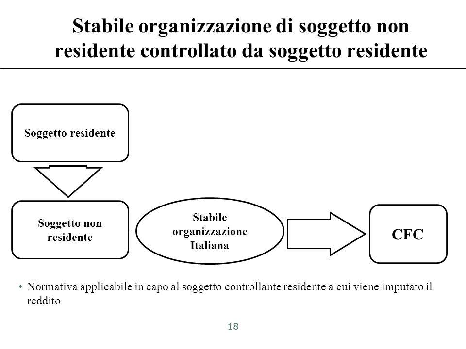 Società di persone italiana CFC Socio italiano Socio non residente Società di persone italiana 50% Requisito del controllo integrato in capo alla soci