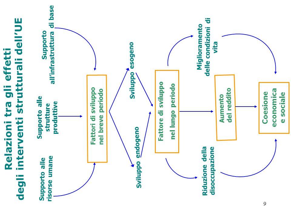 9 Relazioni tra gli effetti degli interventi strutturali dellUE Supporto alle risorse umane Supporto alle strutture produttive Supporto allinfrastrutt