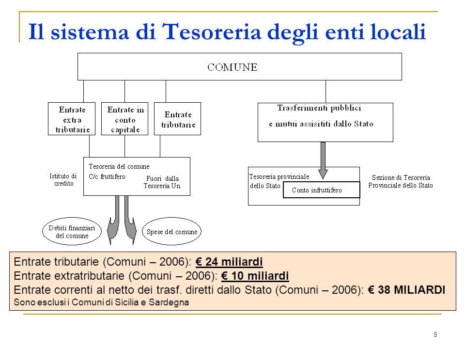 8 Il sistema di Tesoreria degli enti locali Entrate tributarie (Comuni – 2006): 24 miliardi Entrate extratributarie (Comuni – 2006): 10 miliardi Entrate correnti al netto dei trasf.