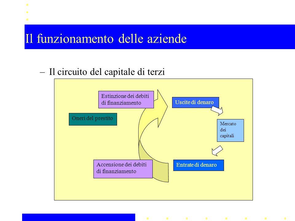 Il funzionamento delle aziende –Il circuito del capitale di terzi Oneri del prestito Mercato dei capitali Uscite di denaro Accensione dei debiti di fi