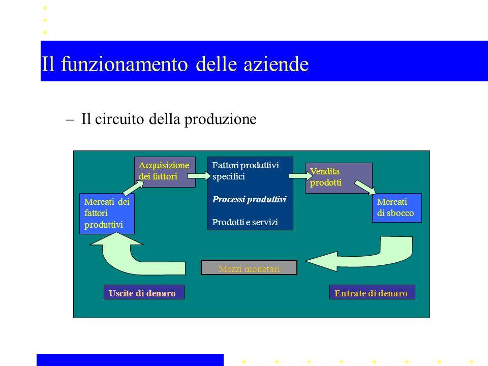 Il funzionamento delle aziende –Il circuito della produzione Mercati dei fattori produttivi Mezzi monetari Vendita prodotti Acquisizione dei fattori F