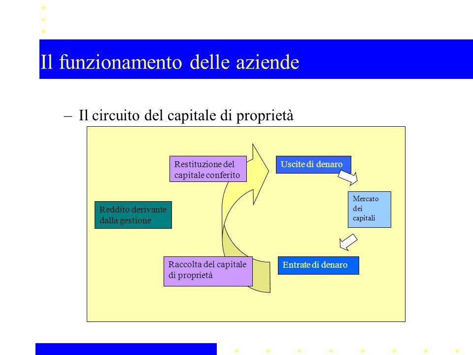 Il funzionamento delle aziende –Il circuito del capitale di proprietà Reddito derivante dalla gestione Mercato dei capitali Uscite di denaro Raccolta