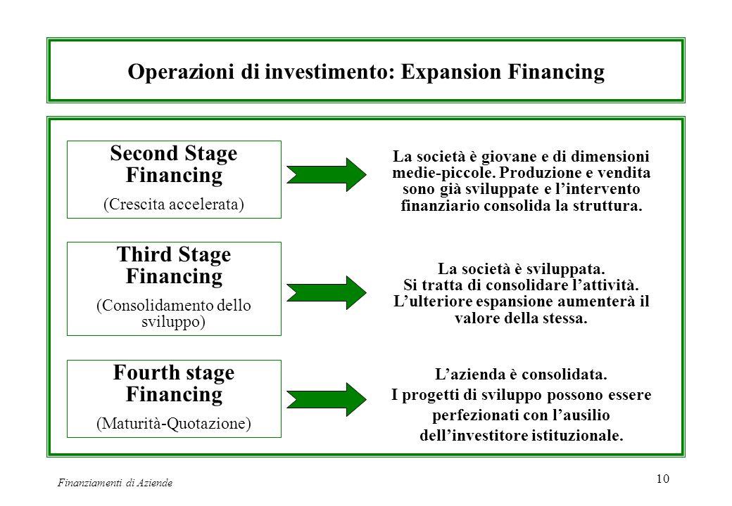 Finanziamenti di Aziende 10 Operazioni di investimento: Expansion Financing Second Stage Financing (Crescita accelerata) Third Stage Financing (Consol