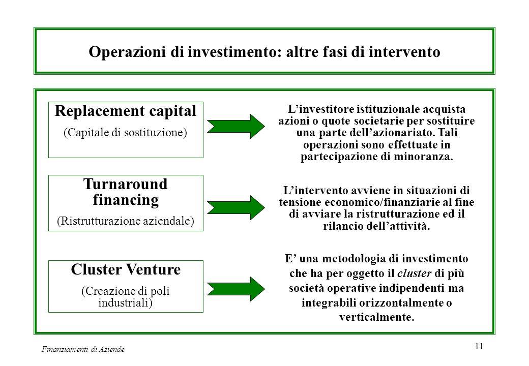 Finanziamenti di Aziende 11 Operazioni di investimento: altre fasi di intervento Replacement capital (Capitale di sostituzione) Turnaround financing (