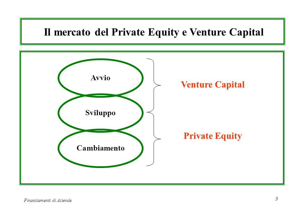 Finanziamenti di Aziende 3 Il mercato del Private Equity e Venture Capital Avvio Sviluppo Cambiamento Venture Capital Private Equity