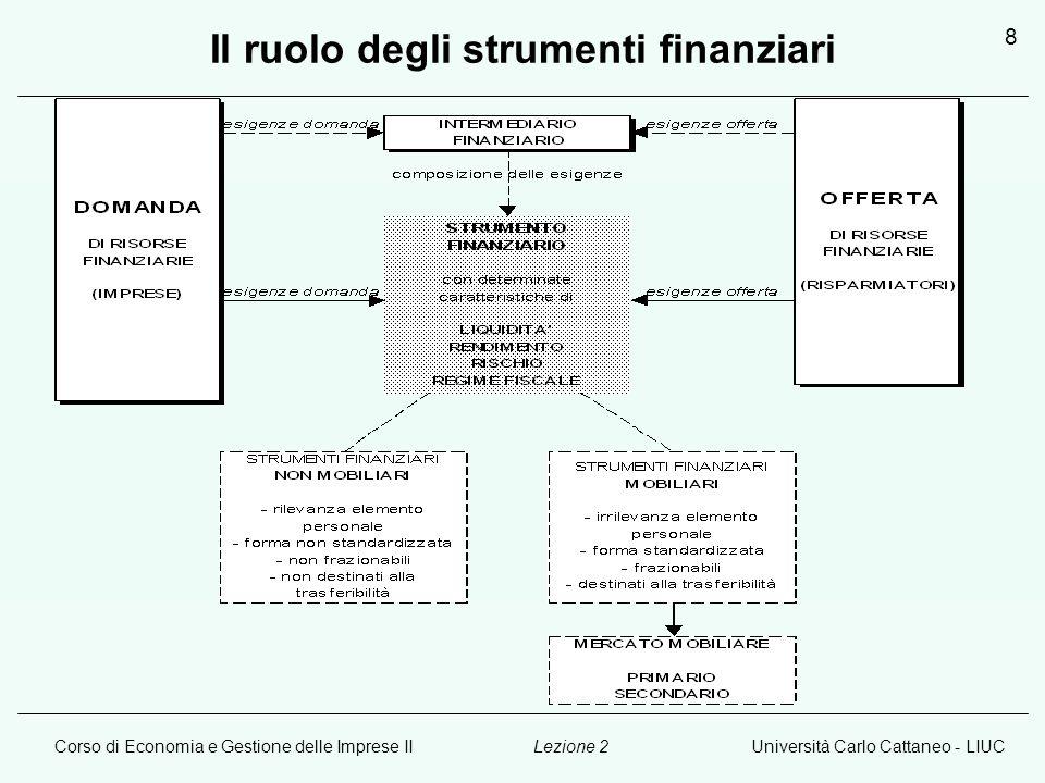 Corso di Economia e Gestione delle Imprese IIUniversità Carlo Cattaneo - LIUCLezione 2 9 Le Azioni I titoli azionari sono: 1.