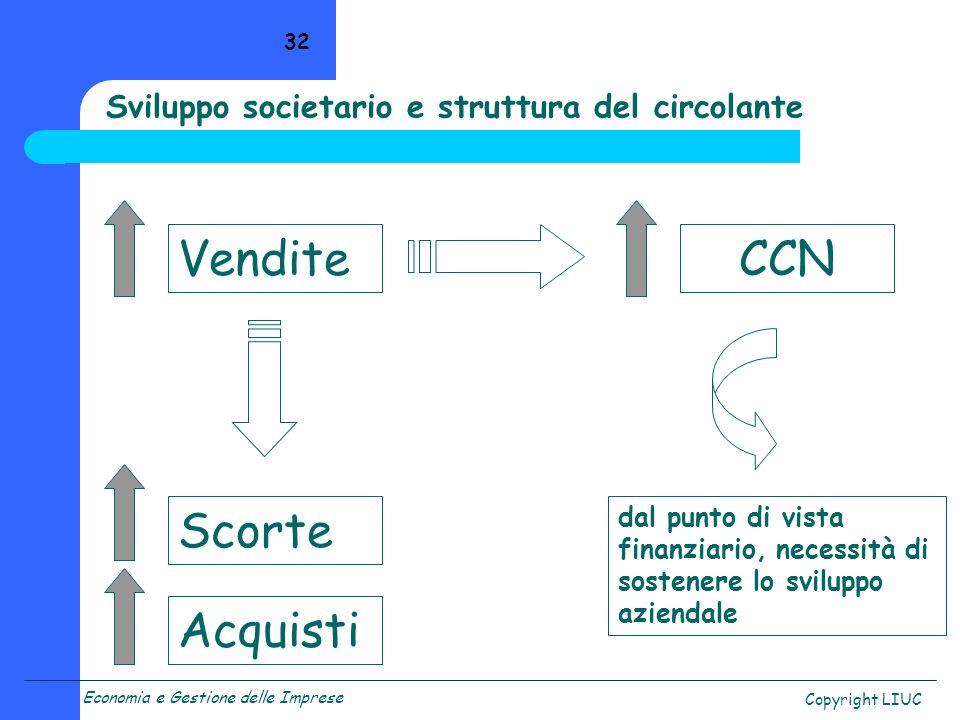 Economia e Gestione delle Imprese Copyright LIUC 32 VenditeCCN Scorte Acquisti dal punto di vista finanziario, necessità di sostenere lo sviluppo azie