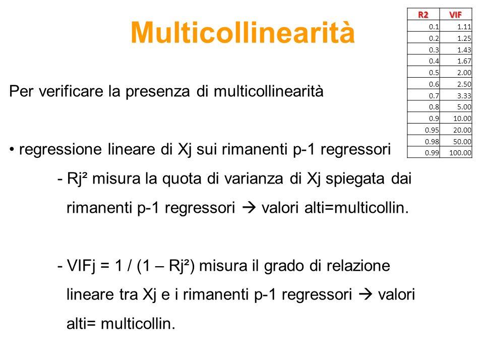 Per verificare la presenza di multicollinearità regressione lineare di Xj sui rimanenti p-1 regressori - Rj² misura la quota di varianza di Xj spiegat