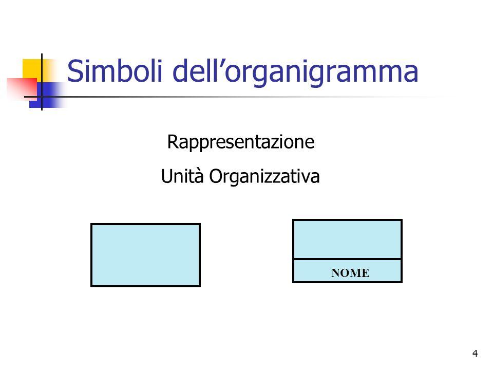 4 Simboli dellorganigramma NOME Rappresentazione Unità Organizzativa