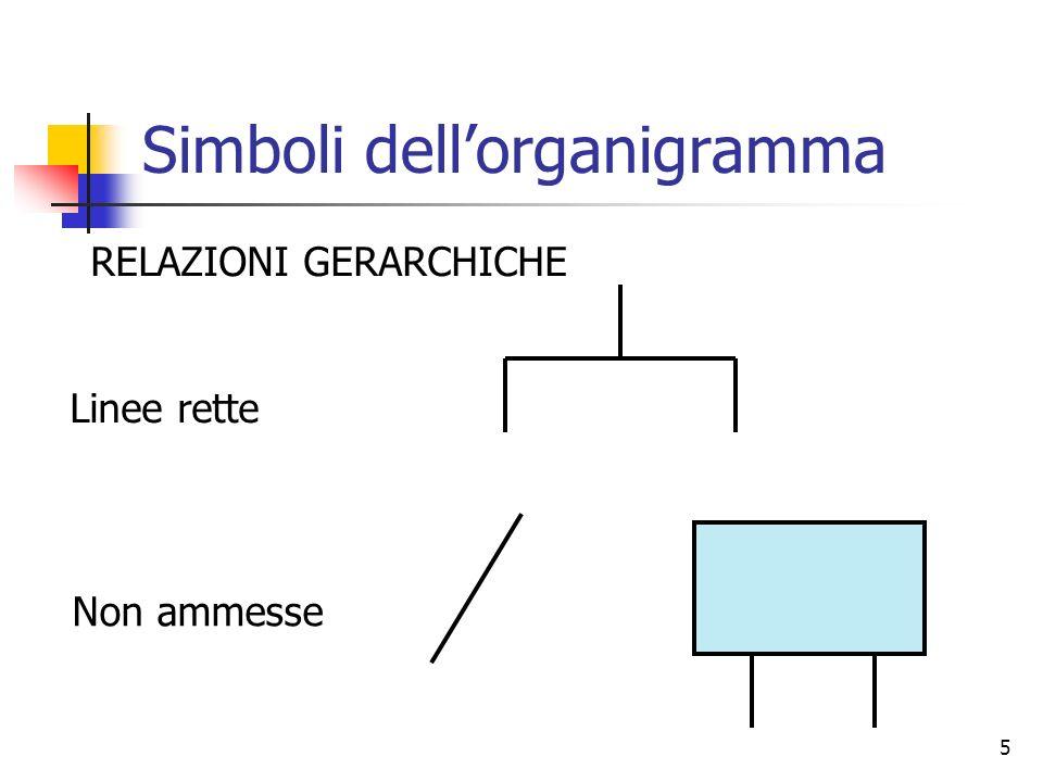 5 Simboli dellorganigramma RELAZIONI GERARCHICHE Linee rette Non ammesse