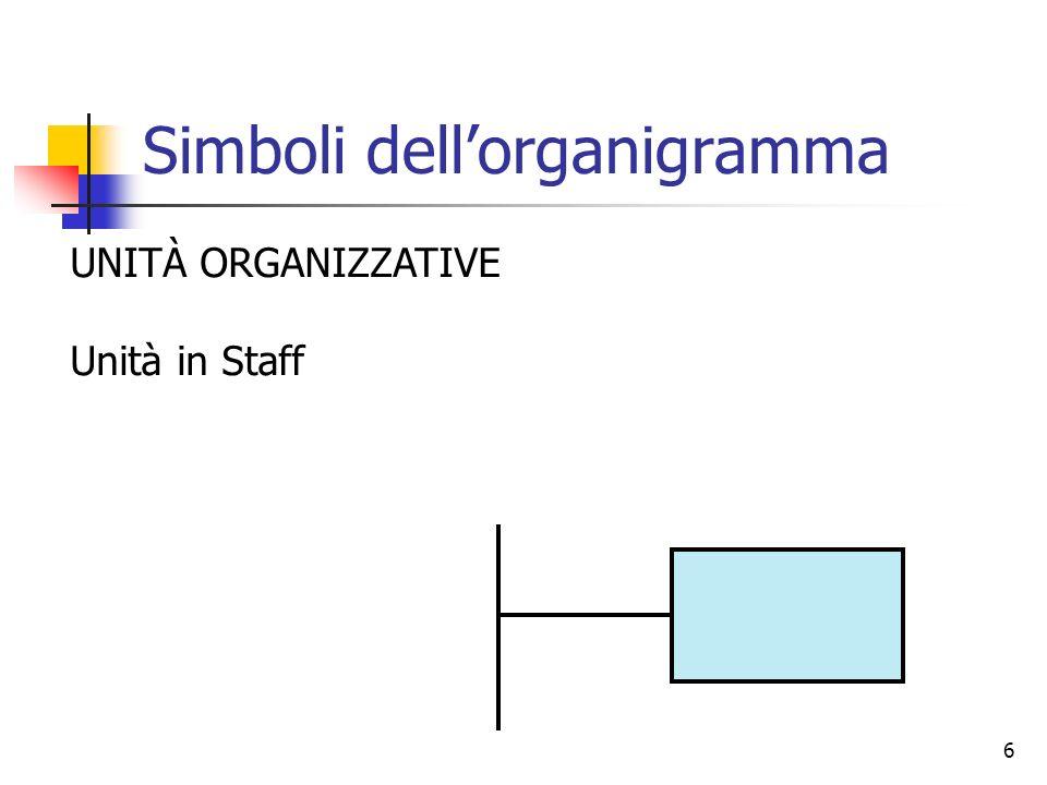 6 Simboli dellorganigramma UNITÀ ORGANIZZATIVE Unità in Staff