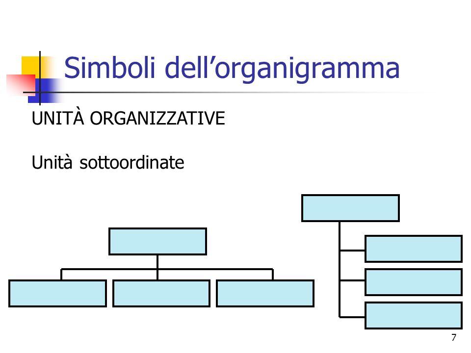 7 Simboli dellorganigramma UNITÀ ORGANIZZATIVE Unità sottoordinate