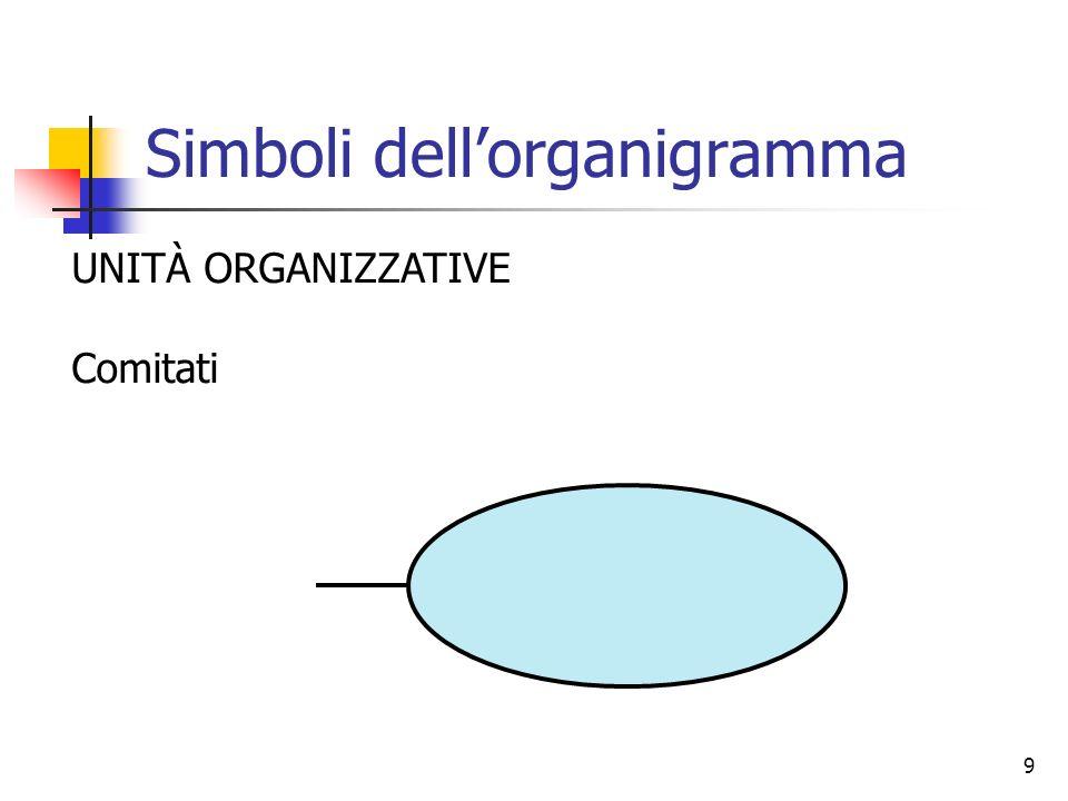9 Simboli dellorganigramma UNITÀ ORGANIZZATIVE Comitati