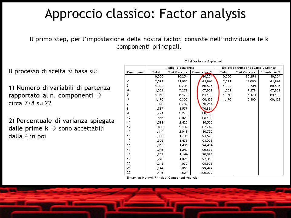 Il primo step, per limpostazione della nostra factor, consiste nellindividuare le k componenti principali. 2) Percentuale di varianza spiegata dalle p