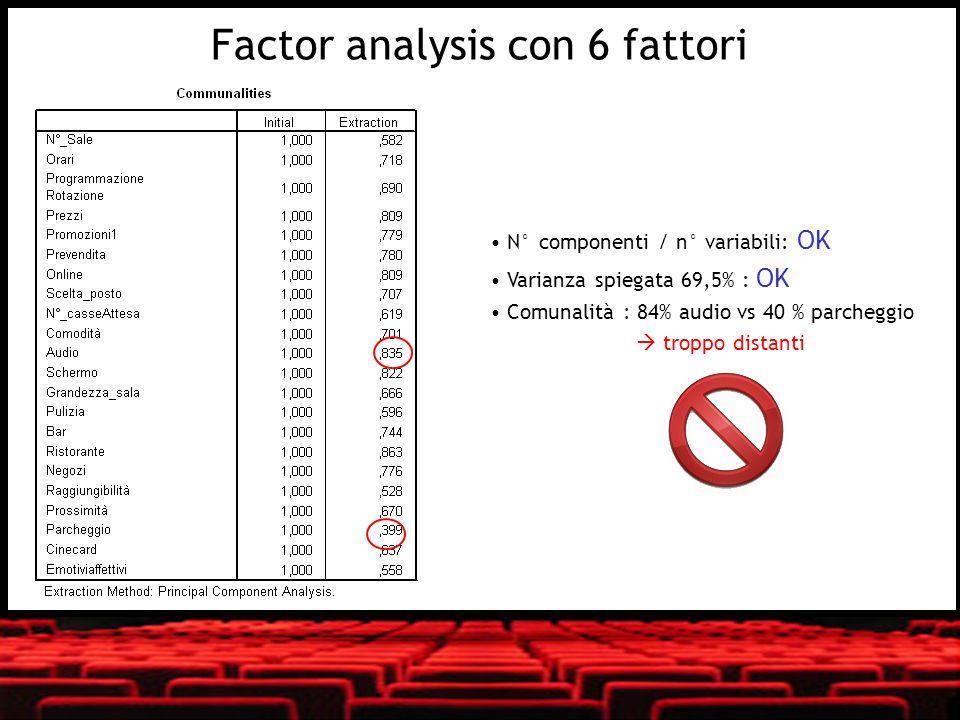 N° componenti / n° variabili: OK Varianza spiegata 69,5% : OK Comunalità : 84% audio vs 40 % parcheggio troppo distanti Factor analysis con 6 fattori