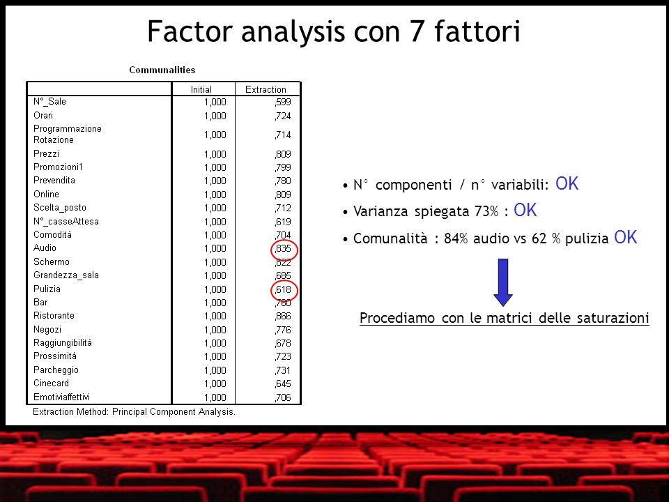 N° componenti / n° variabili: OK Varianza spiegata 73% : OK Comunalità : 84% audio vs 62 % pulizia OK Procediamo con le matrici delle saturazioni Fact