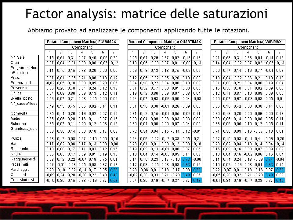 Abbiamo provato ad analizzare le componenti applicando tutte le rotazioni. Factor analysis: matrice delle saturazioni