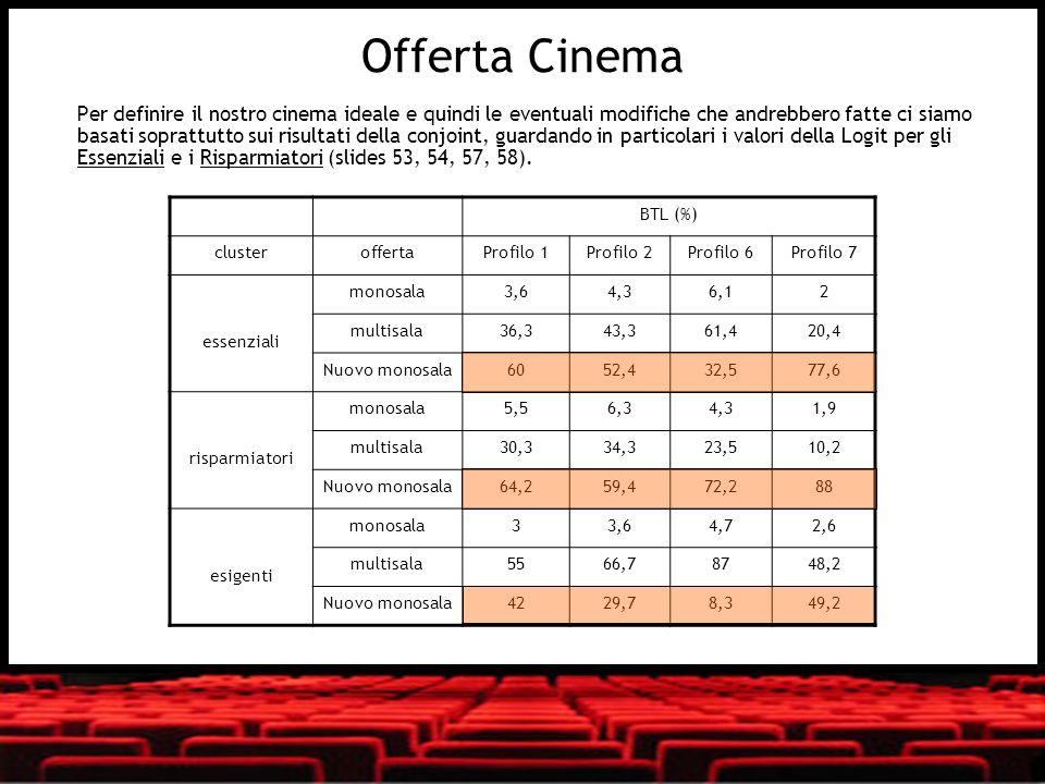 Offerta Cinema Per definire il nostro cinema ideale e quindi le eventuali modifiche che andrebbero fatte ci siamo basati soprattutto sui risultati del