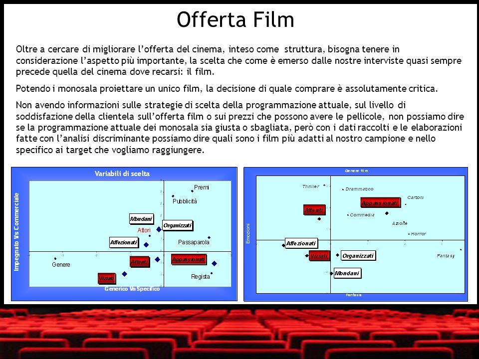 Offerta Film Oltre a cercare di migliorare lofferta del cinema, inteso come struttura, bisogna tenere in considerazione laspetto più importante, la sc