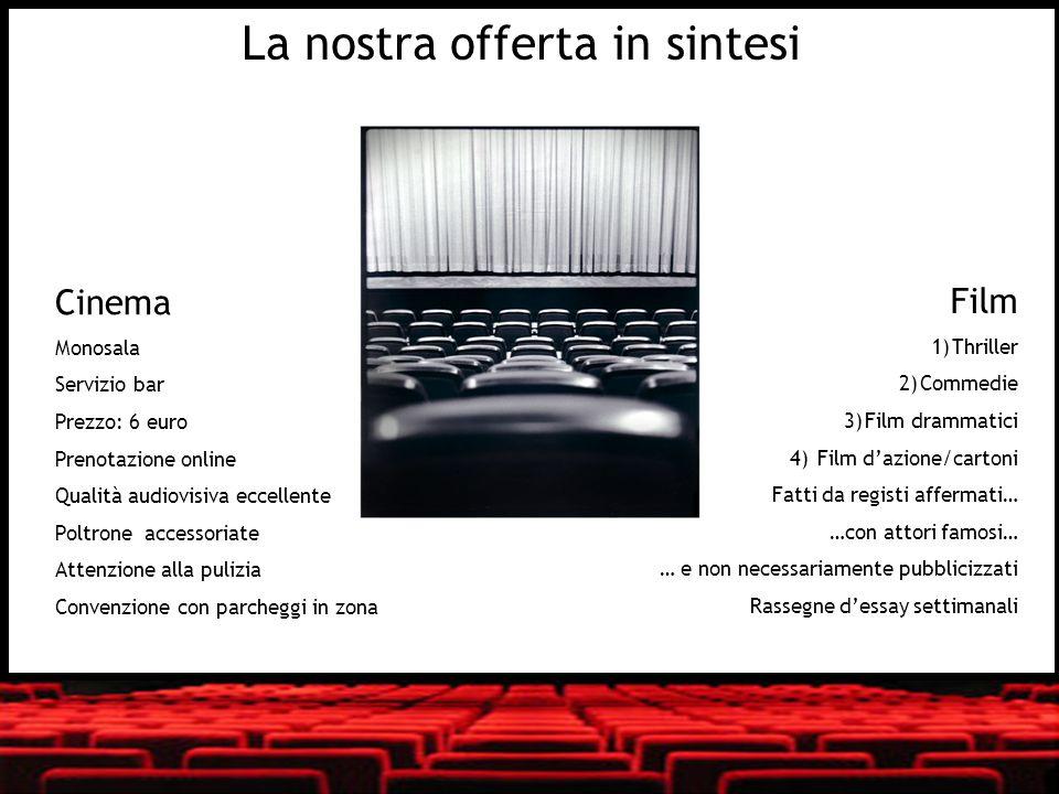 La nostra offerta in sintesi Cinema Monosala Servizio bar Prezzo: 6 euro Prenotazione online Qualità audiovisiva eccellente Poltrone accessoriate Atte