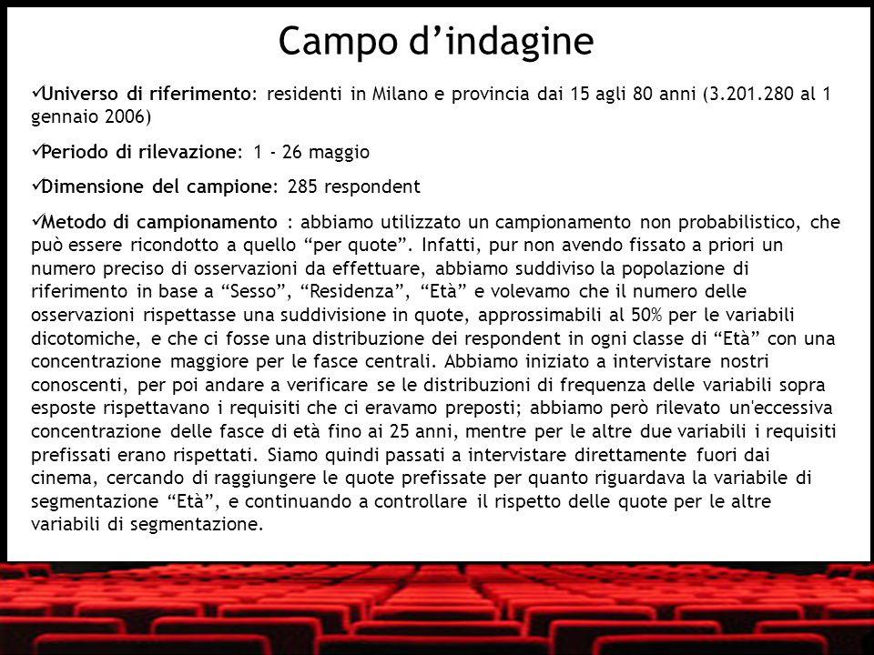 Universo di riferimento: residenti in Milano e provincia dai 15 agli 80 anni (3.201.280 al 1 gennaio 2006) Periodo di rilevazione: 1 - 26 maggio Dimen