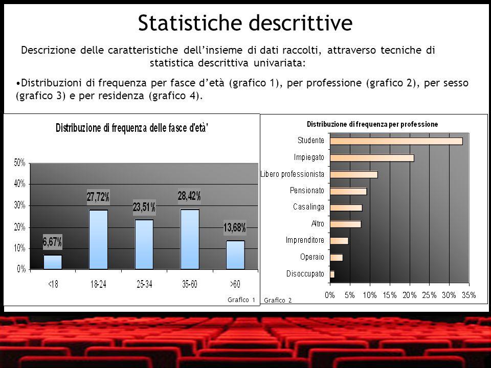 Media e deviazione standard dellimportanza delle nostre 22 variabili originarie (Tabella 1) Media della soddisfazione rilevata per il Monosala e il Multisala, divisa per caratteristiche e poi a livello aggregato (Grafico 5) Media e varianza dei giudizi dati ad ogni genere di film e dellimportanza delle variabili di scelta del film (tabelle slides 93-94) Grafico 3 Grafico 4 Statistiche descrittive
